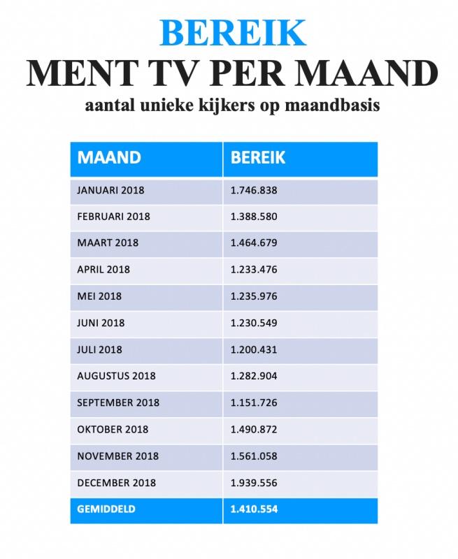 aantal unieke kijkers op maandbasis 2018